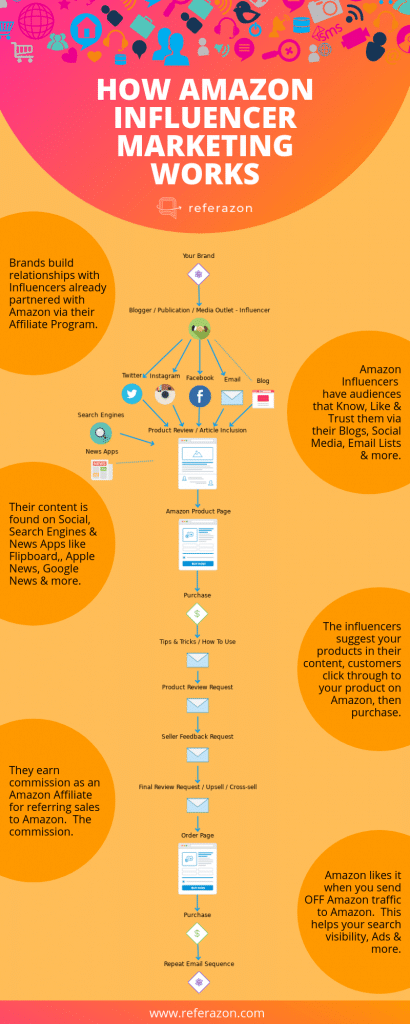 Amazon Influencer Infographic - How Amazon Influencers Work - Referazon - Instantly Find Amazon Influencers